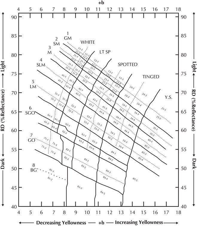 Us Cotton Fiber Chart Hvi Color Chart Cotton Incorporated