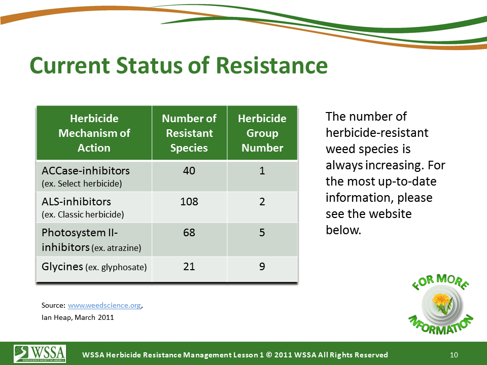 WSSA Lesson1 Slide10 - Current Status of Herbicide Resistance in Weeds