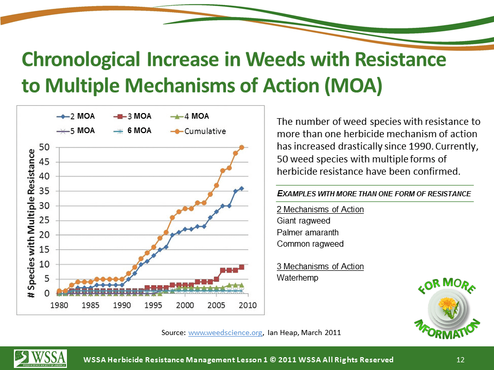 WSSA Lesson1 Slide12 - Current Status of Herbicide Resistance in Weeds