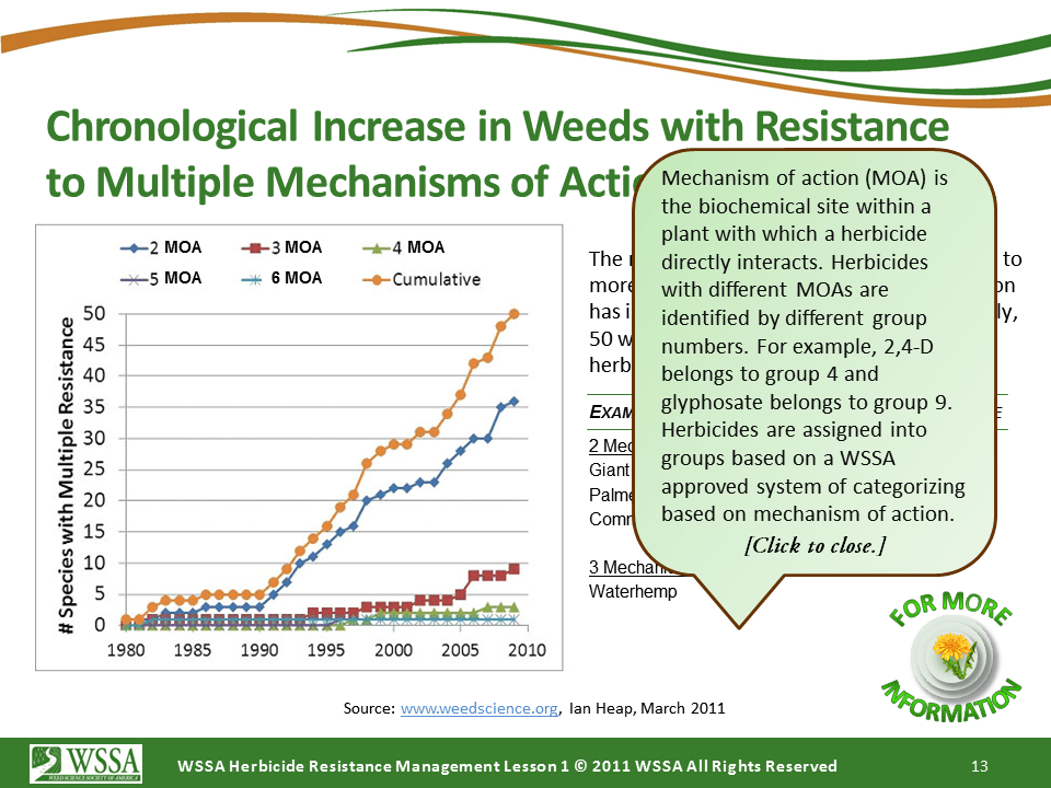 WSSA Lesson1 Slide13 - Current Status of Herbicide Resistance in Weeds