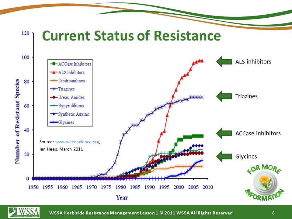 WSSA Lesson1 Slide8 - Current Status of Herbicide Resistance in Weeds