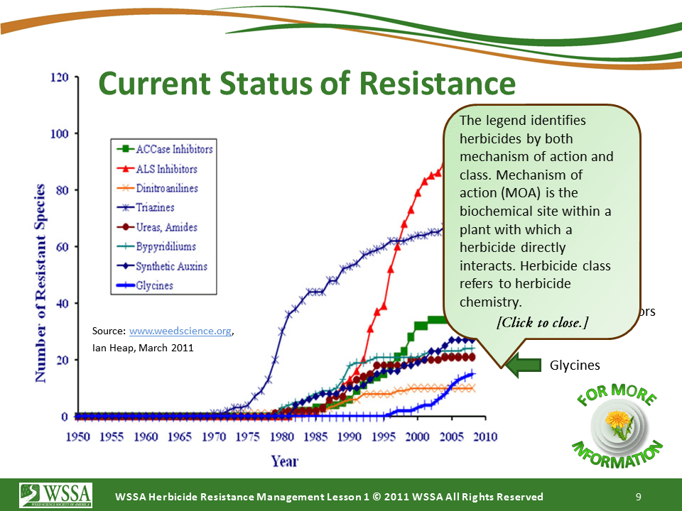WSSA Lesson1 Slide9 - Current Status of Herbicide Resistance in Weeds