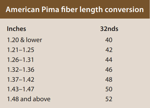classification fiber length pima - Classification of American Pima Cotton
