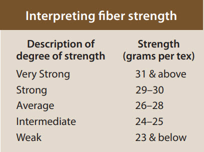 classification fiber strength - Classification of Upland Cotton