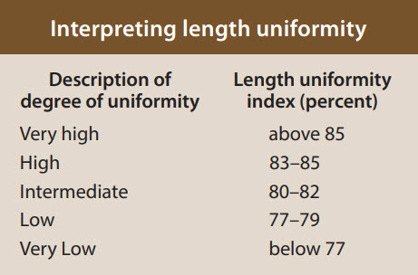 classification length uniformity - Classification of Upland Cotton