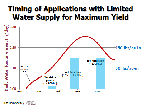 Tom Lahey Timing Water Applications - Innovative Water Sharing System
