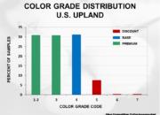 Cotton Crop Quality 2020 25 180x130 - Cotton Crop Quality Summary