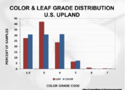 Cotton Crop Quality 2020 29 180x130 - Cotton Crop Quality Summary