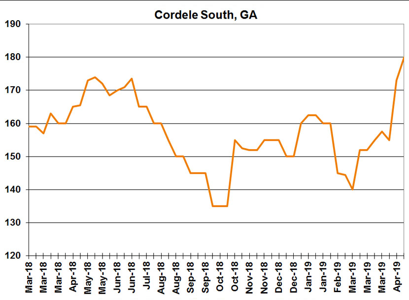 Current Cottonseed Market Prices - Cotton Incorporated