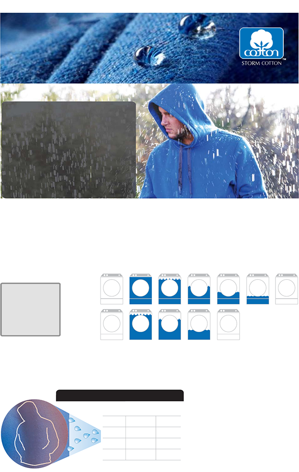 Performance Technology: STORM COTTON™ Breathable Water-Repellent Performance